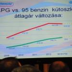 LPG és a 95-ös benzin kútoszlopi átlagár változása